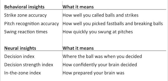 deCervo Baseball Profile Insights