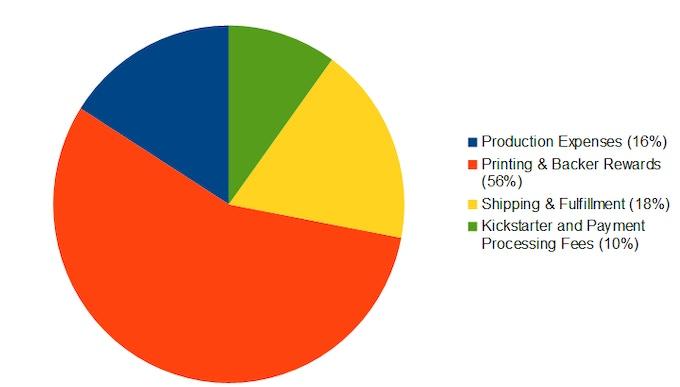 Estimate Based on Funding Goal