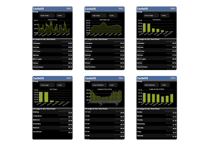 CastleOS Provides Easy to Understand Energy Usage Reports
