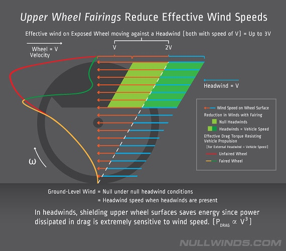 Minimizing Drag on Upper Wheel (where Fins are most effective) Reduces Overall Vehicle Drag