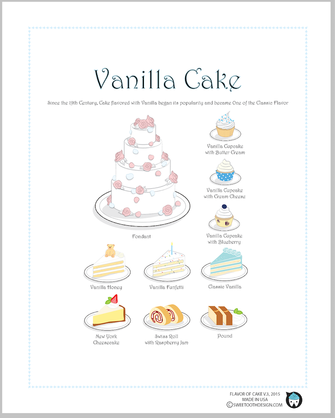 Mini Cake Poster: Flavor of Cake - Version Vanilla