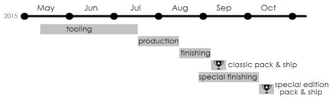 Key project steps