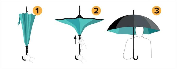 How the KAZbrella opens.