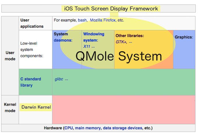 QMole Architecture Diagram