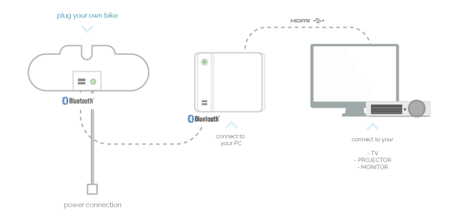 How it works with external screens