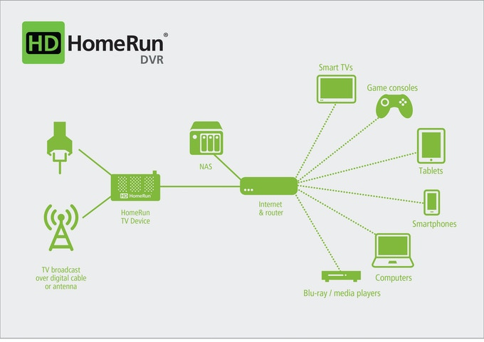 How HDHomeRun streams Live and recorded TV to your devices