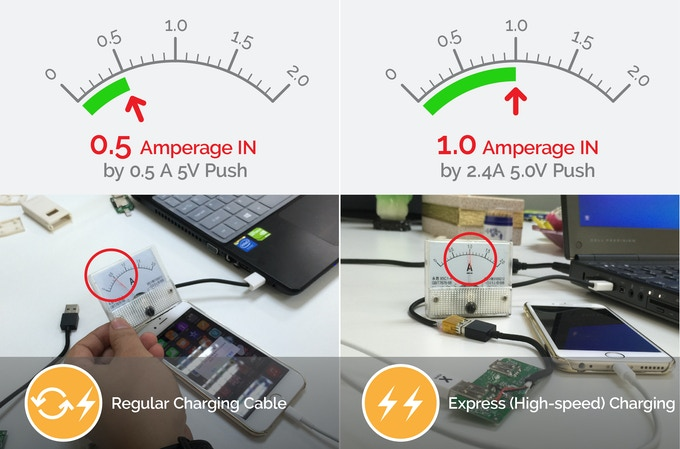 Charging Speed Test: iPhone 6 / 6 Plus Charging from Apple, Dell, HP, Samsung, Asus, Acer, Lenovo Notebooks through BRICWAVE™ Xpress (1.0 A IN by 2.4A 5.0V Push Successful for Charging Speed Improvement )