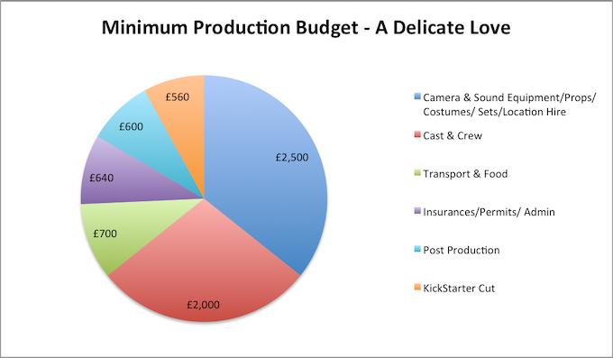 Minimum Budget - A Delicate Love