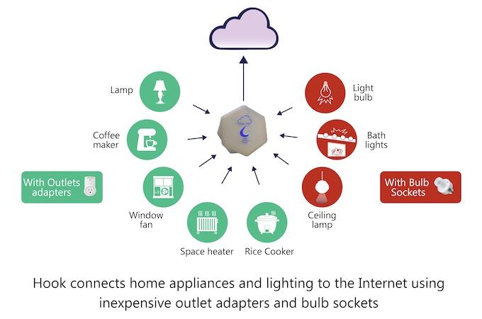 Hook: Home Automation on a Budget by Hack-a-Joe Labs