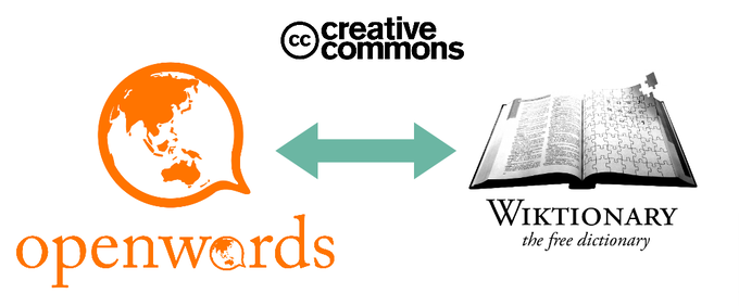 Openwords serves all languages by leveraging existing open language data (e.g. under a Creative Commons open license). Openwords is re-purposing this data for a language learning functionality.