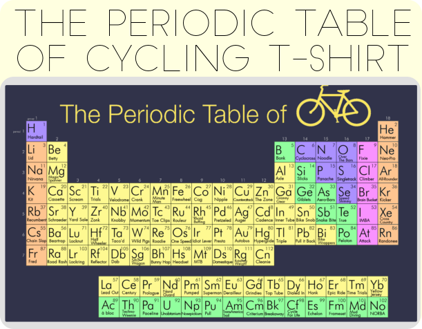 A more detailed shot of the Periodic Table...
