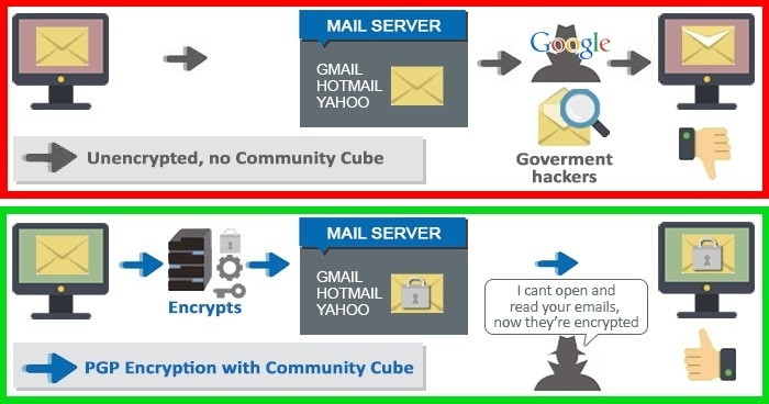 how to send anonymous email without being traced