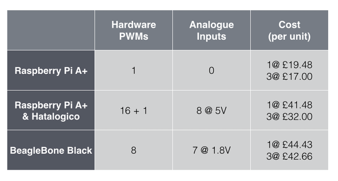 GPIO Features Comparison Chart (prices from Farnell)