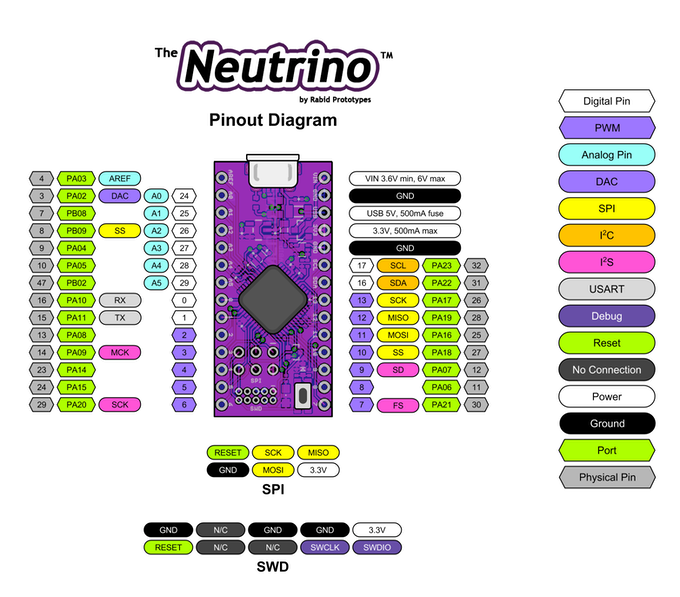 Neutrino Pinout - See update #1 for more info!