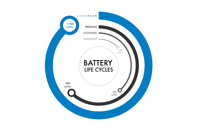 Approx. Battery Life Cycles