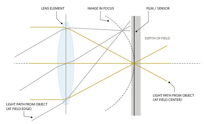 A diagram illustrating the Petzval Optical Design