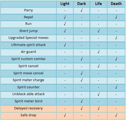 Spirit table mechanics