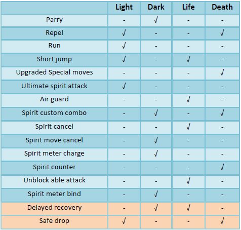 Spirit table mechanics