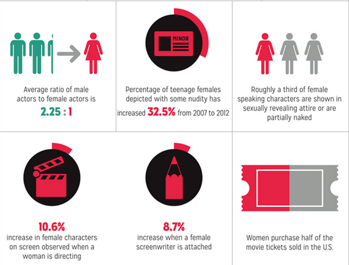 NYFA infographic on inequality in film. click for full report