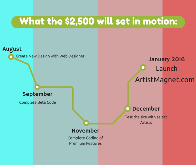 What the $2,500 will set in motion.