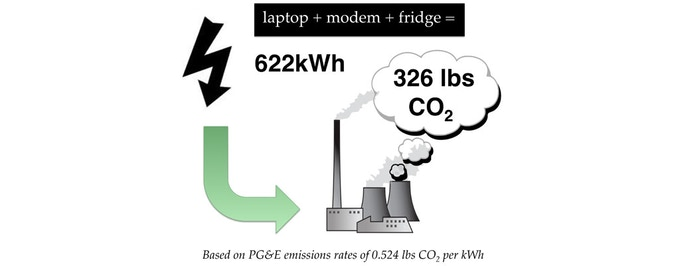 622kWh is the average consumption in one year for your Fridge, internet modem and laptop