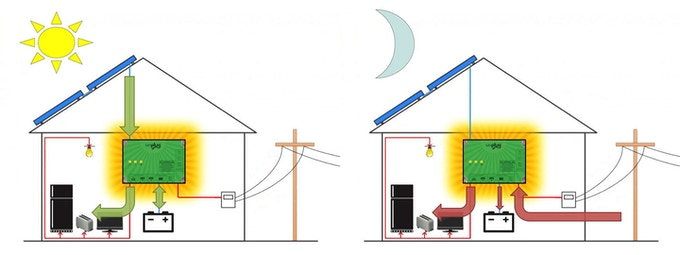 During the day solar power is fed to  your appliances and battery, and at night grid power takes over