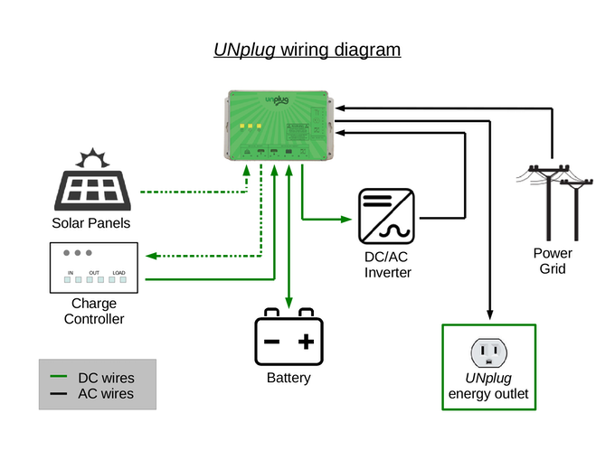 Wiring diagram for DC and AC wires