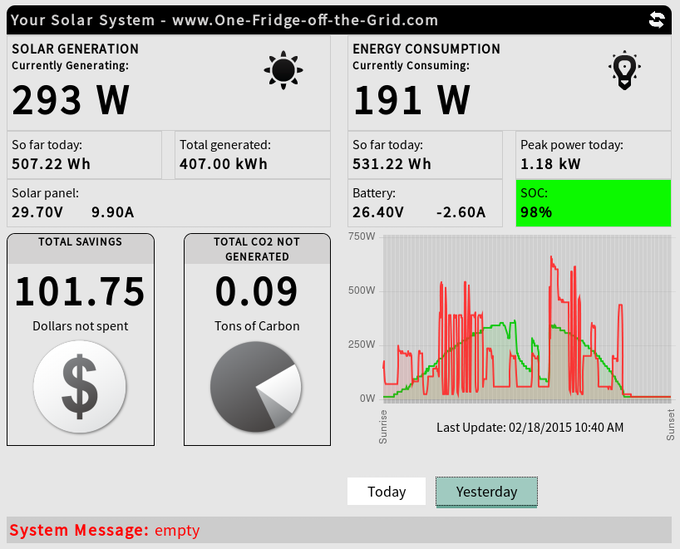 Online dashboard reflecting live data from UNplug