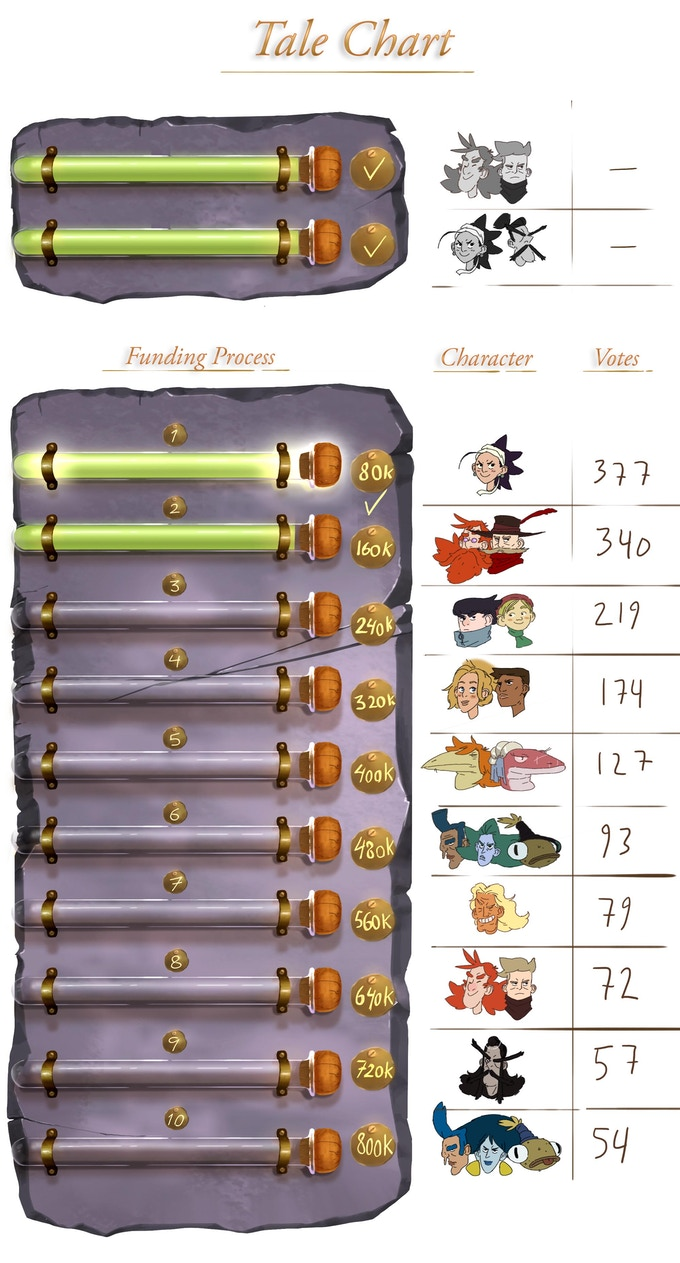 Tale Chart_ 3 Hours left to vote!