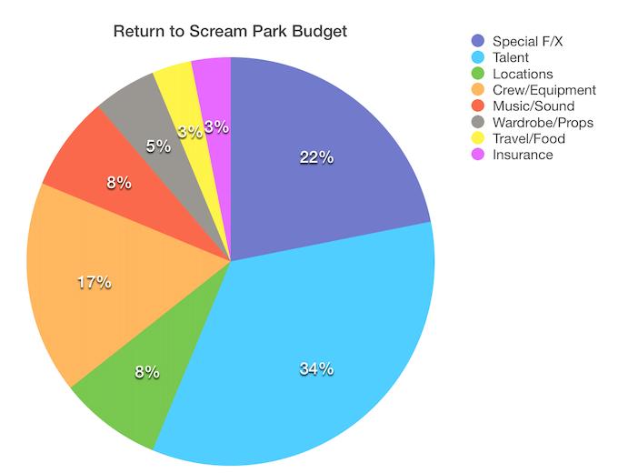Return to Scream Park Budget