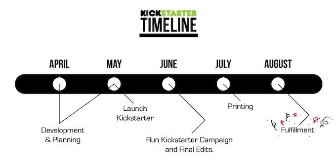 Timeline for Brainstorm