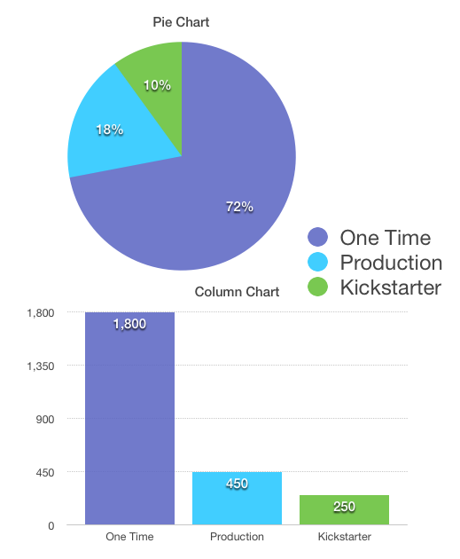 72% will go towards the one-time purchases (like my coil binder) that are necessary for the production of the planners. 18% will go towards the production of the planners for Kickstarter Backers. 10% will go towards Kickstarter and credit card fees.