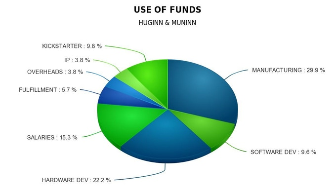 This is how the funds will be allocated for the project