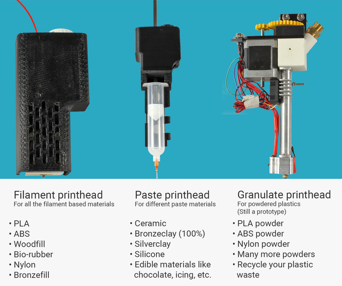 The exchangeable extruders with materials