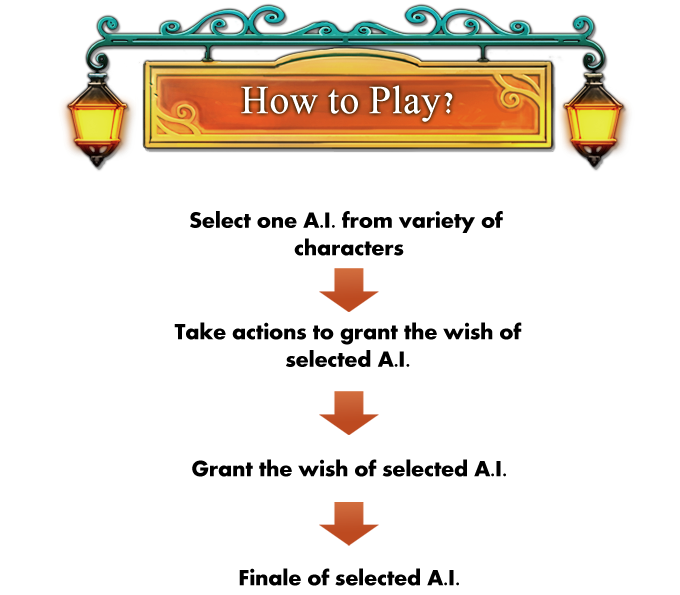 <If A.I.'s wish comes true this A.I.'s play is completed and the user has the option to continue playing the same A.I. or select another A.I.>