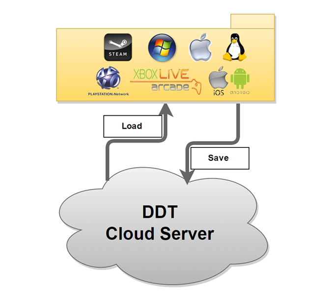 <TGL is operated by an independent server and not dependent on one platform>