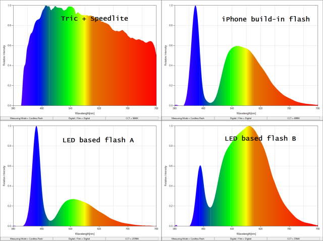Actual color distributions measured by SEKONIC C-700R light meter.