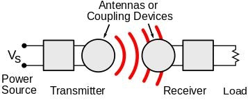 Simple Example of Wireless Power Transmission