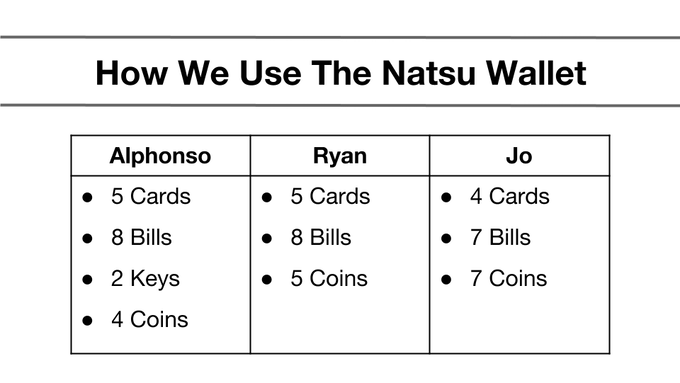 Team Kisetsu has been testing the wallet and this is what we carry in our Natsu, while still maintaining a slim and small profile.