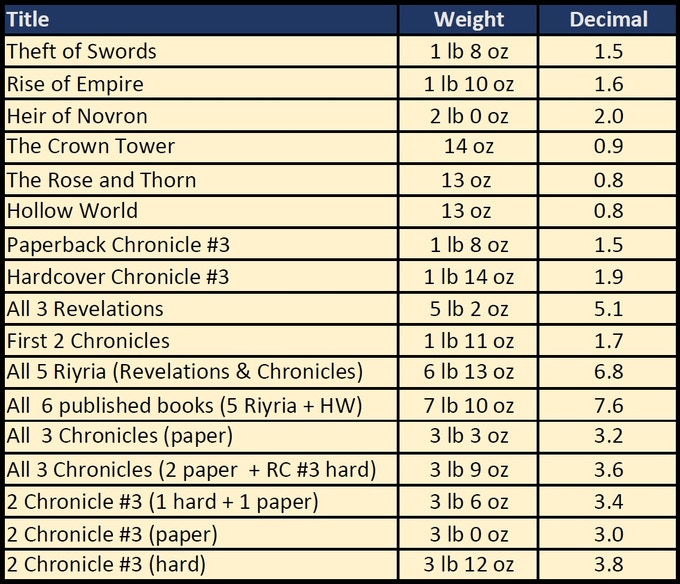 Below Is A Chart With The Weight Of Each Book Ive Also Provided Some Bundles For Groups Books That Are Likely To Be Popular