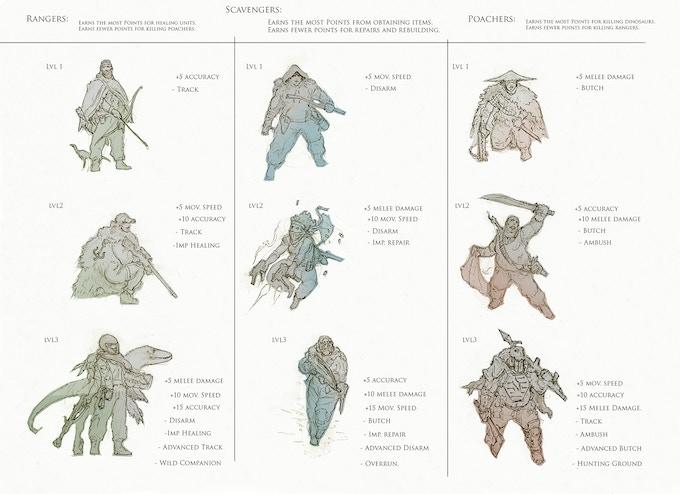 Each human faction - Concept art