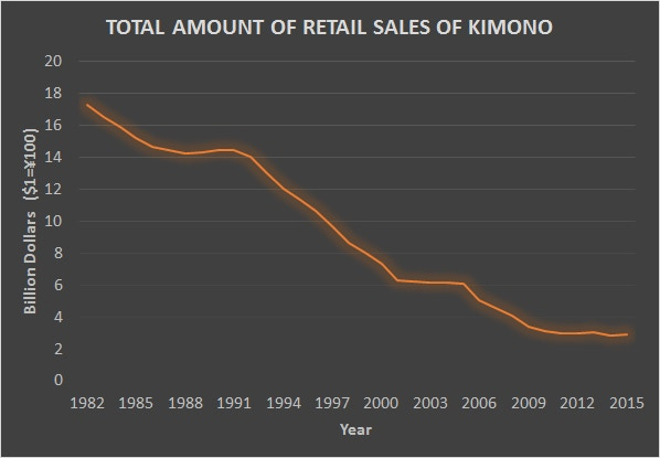 Rapidly reduction of kimono producion and sales
