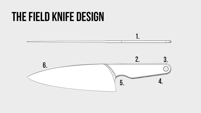 1. No grip allows for a thin and compact design. 2. Rounded edges increases comfort. 3. Hole for hanging. 4. Tapered handle improves ergonomics. 5. Finger notch improves grip. 6. Compact blade design.