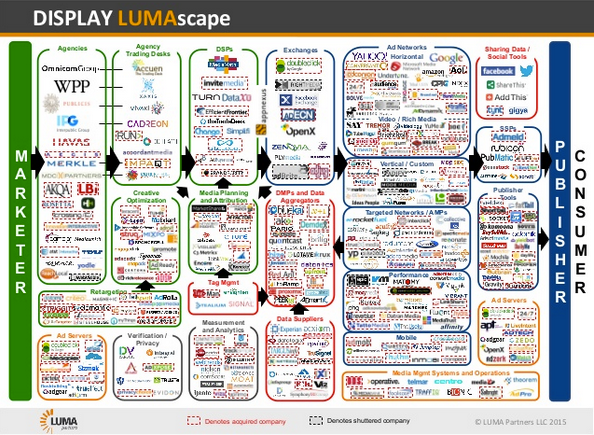 The LUMAscape demonstrates the complexity of the market.
