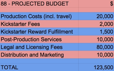'88 Projected Budget