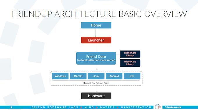 FriendUP Architecture -concept
