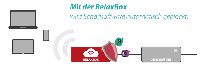 Die RelaxBox prüft alle eingehenden Daten mittels modernster Intrusion Detection, Antivirensoftware und Contentfilter auf Schadsoftware und updatet sich selbstständig. Alle mit der der RelaxBox verbundenen Geräte sind automatisch geschützt.