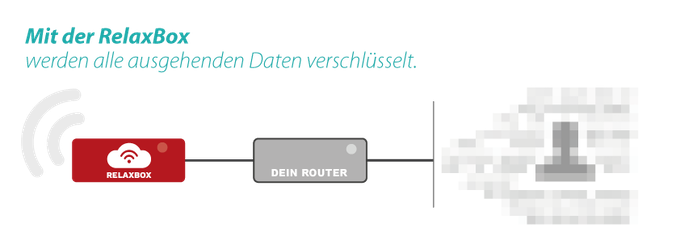 Mit der Relaxbox surft man anonym. Die digitale Spur wird mittels Antifingerprintingtechniken, Verschlüsselung und VPN-Tunnel verwischt.