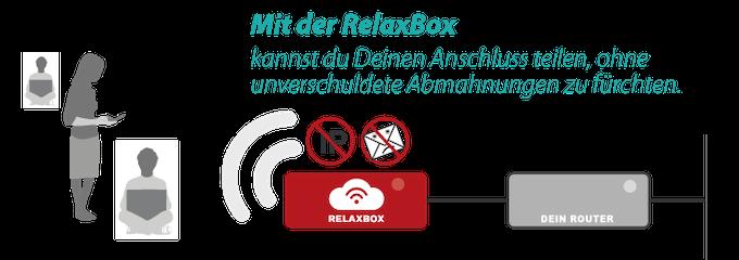 Mit der RelaxBox erscheint nach außen nicht die eigene IP, sondern die der RelaxBox-Server. Abmahnungen sind somit ausgeschlossen und das WLAN kann mit allen - sogar öffentlich - sorgenfrei geteilt werden.