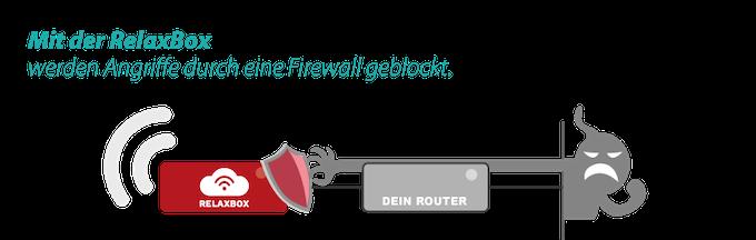Die RelaxBox schützt das komplette Netz und alle darin befindlichen Geräte, soweit technisch möglich, vor Angriffen von außen.